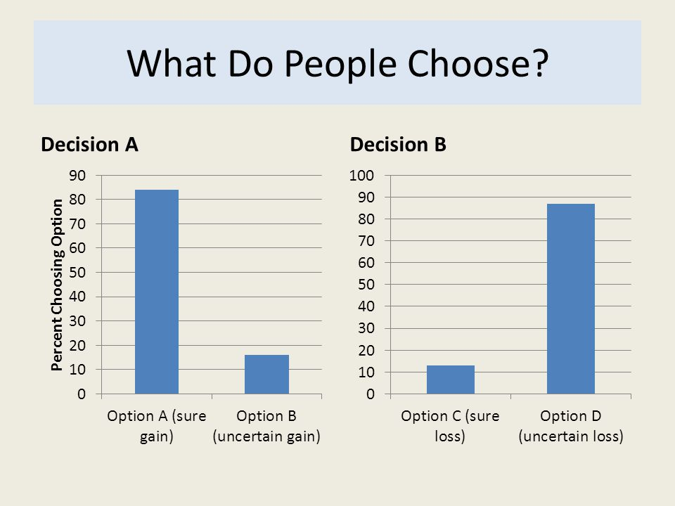What Do People Choose Decision A Decision B