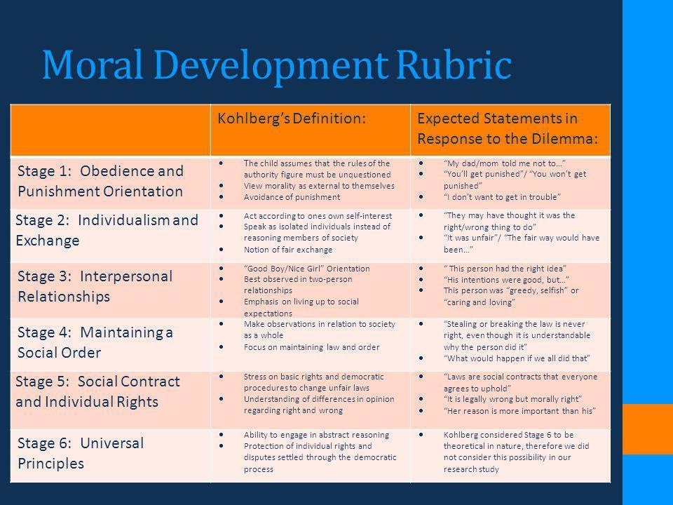Moral Development Rubric