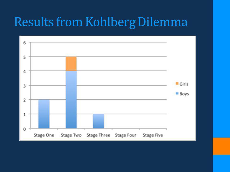 Results from Kohlberg Dilemma
