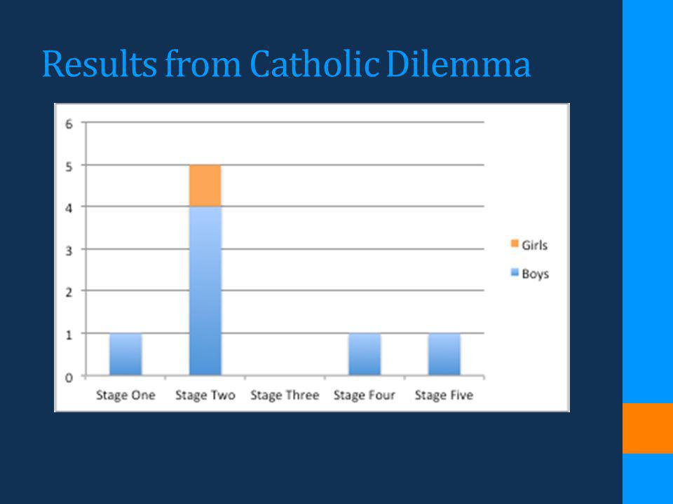 Results from Catholic Dilemma