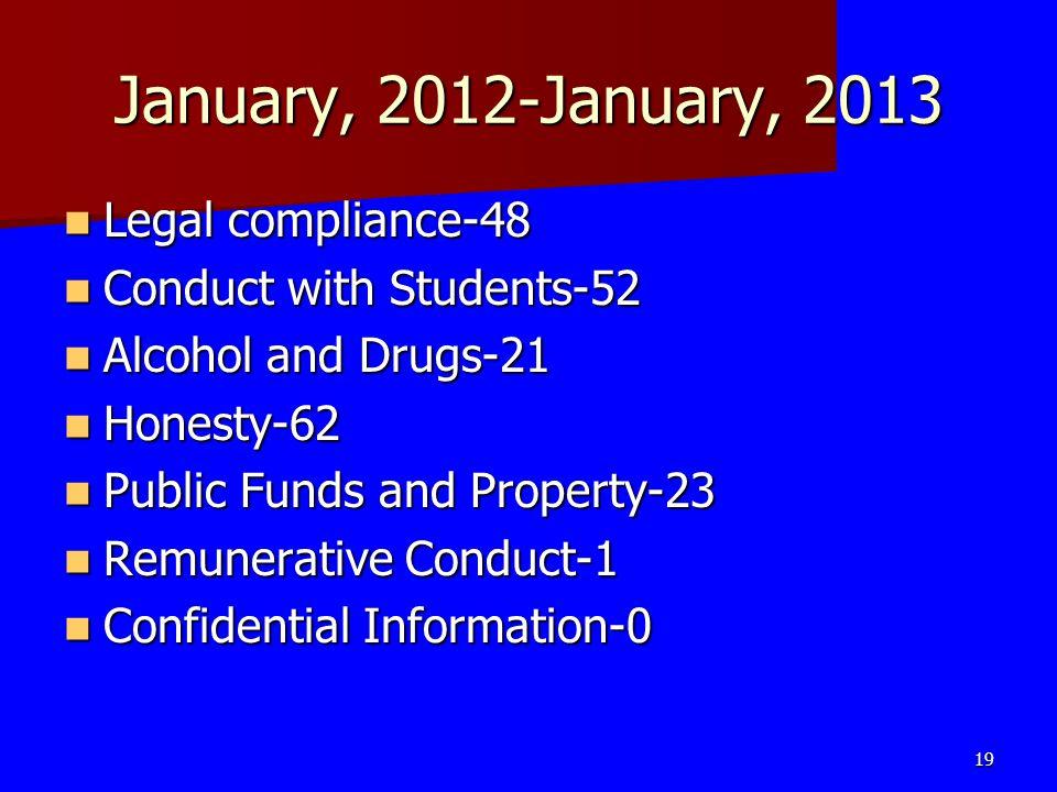 January, 2012-January, 2013 Legal compliance-48