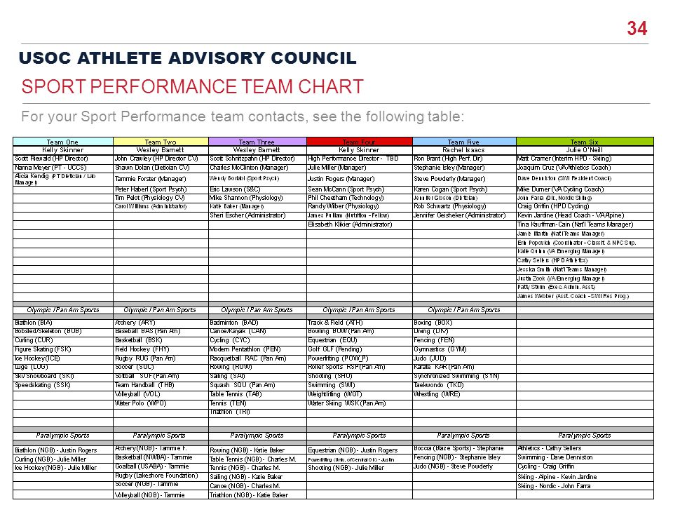 Sport performance team chart