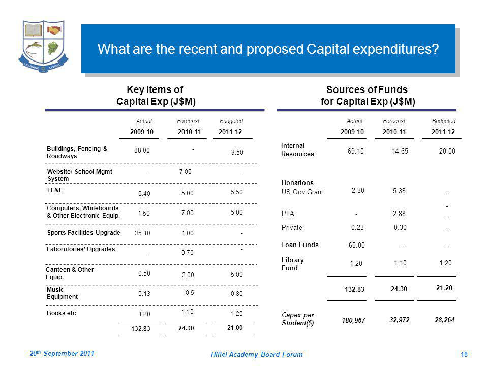 What are the recent and proposed Capital expenditures