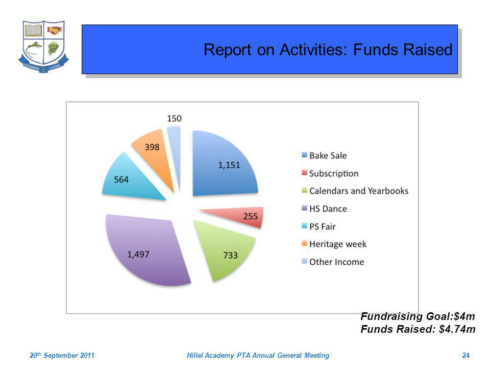 Report on Activities: Funds Raised