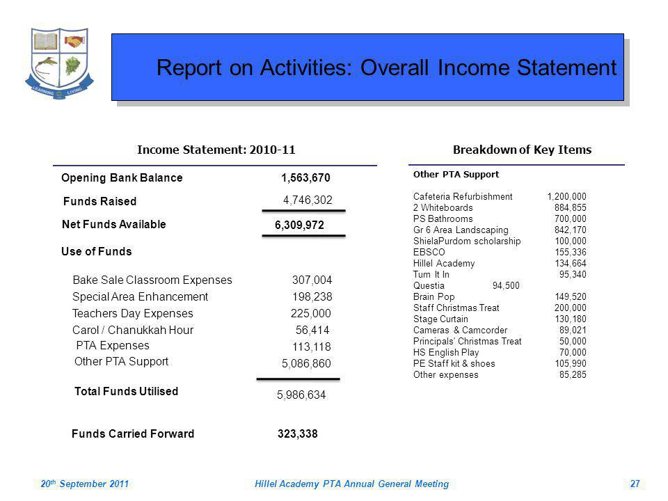 Report on Activities: Overall Income Statement