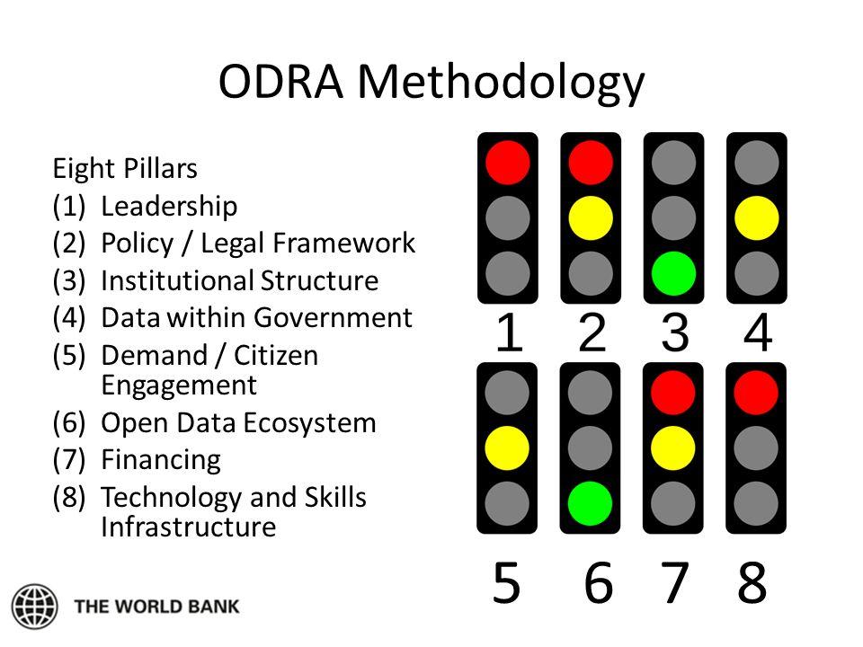 5 6 7 8 ODRA Methodology Eight Pillars Leadership