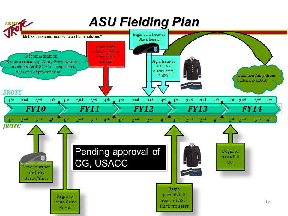 ASU Fielding Plan Pending approval of CG, USACC FY10 FY11 FY12 FY13