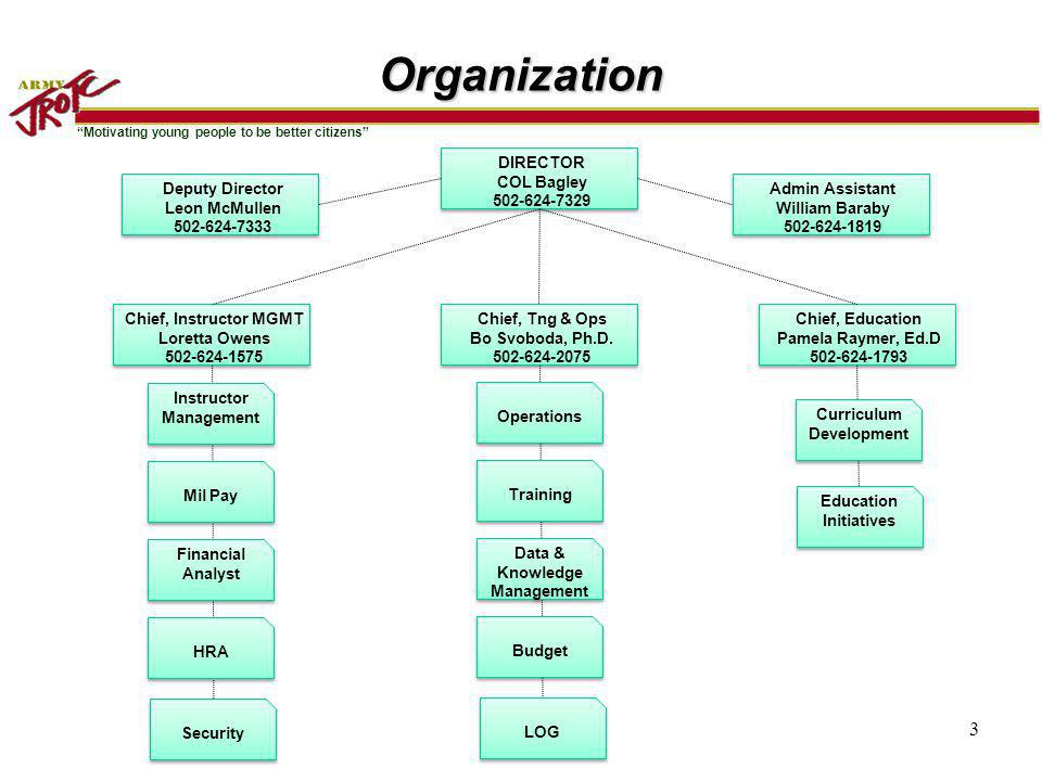 Organization DIRECTOR COL Bagley 502-624-7329 Deputy Director