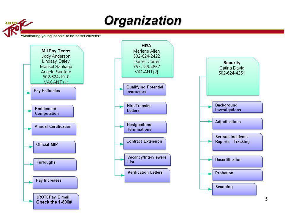 Organization HRA Marlene Allen Mil Pay Techs 502-624-2422