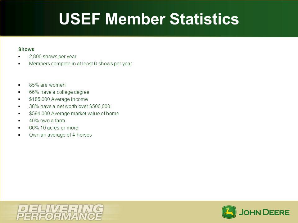 USEF Member Statistics