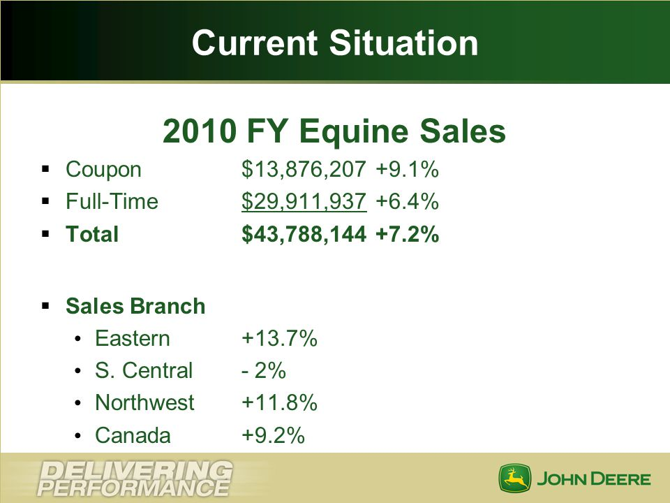 Current Situation 2010 FY Equine Sales Coupon $13,876,207 +9.1%
