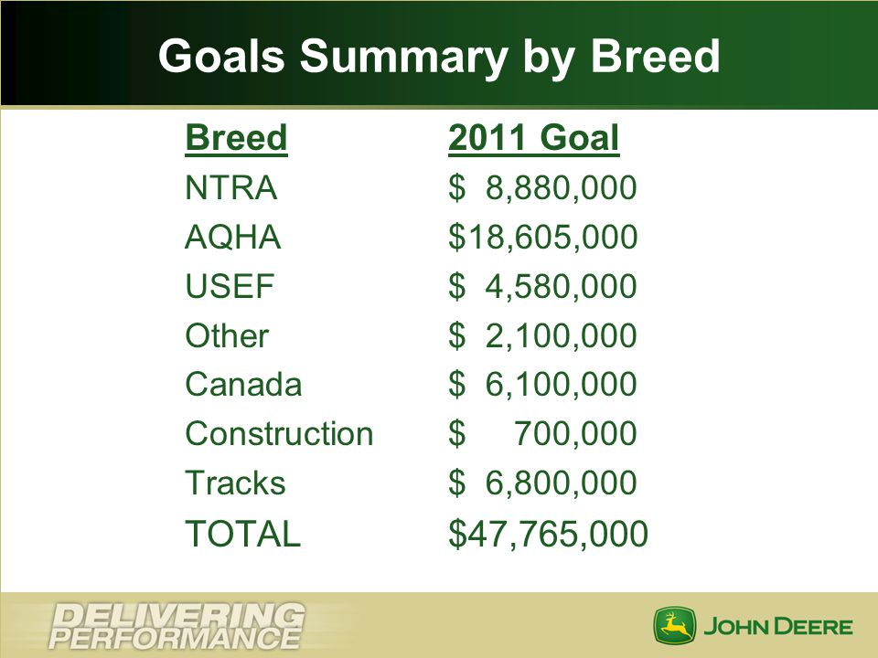 Goals Summary by Breed Breed 2011 Goal TOTAL $47,765,000