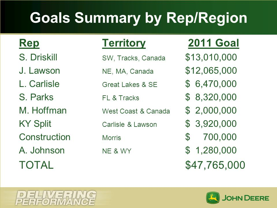 Goals Summary by Rep/Region