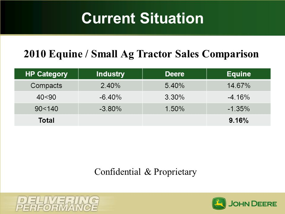 2010 Equine / Small Ag Tractor Sales Comparison