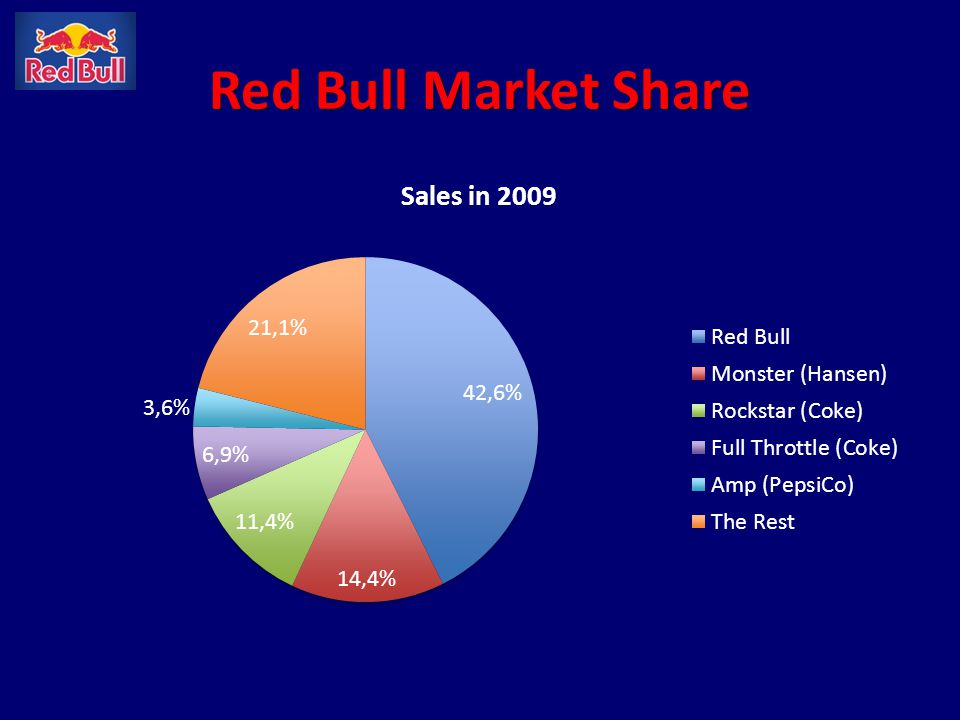 Red Bull Market Share