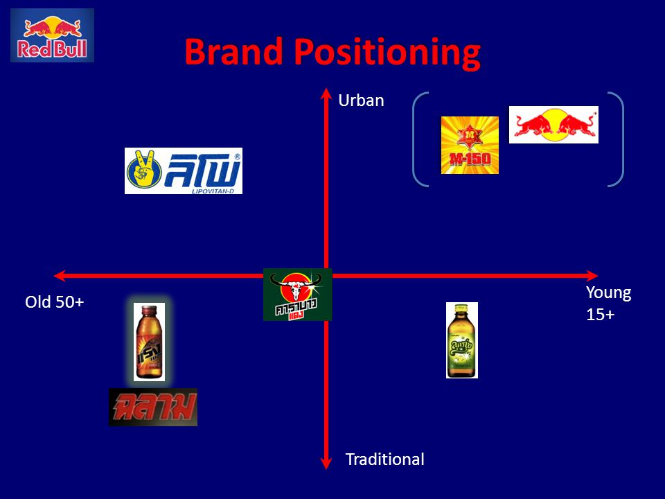 Brand Positioning Urban Young 15+ Old 50+ Traditional