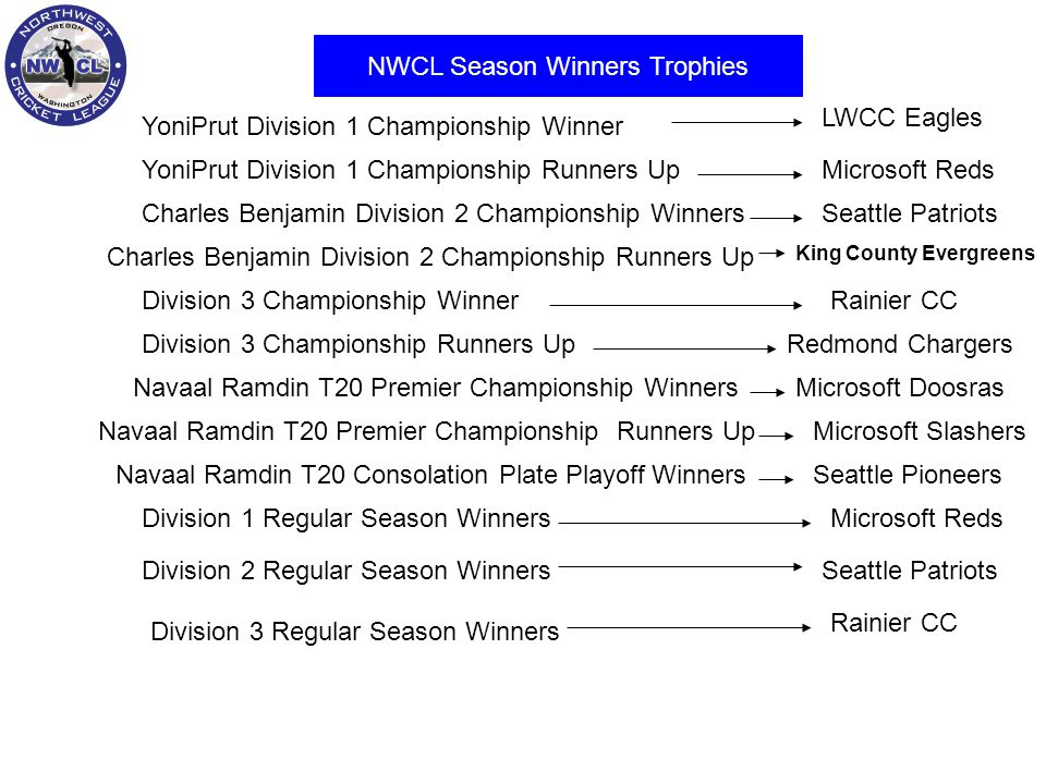 NWCL Season Winners Trophies