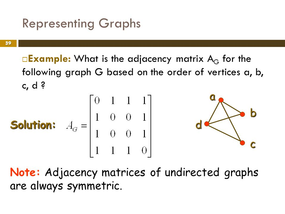 Representing Graphs Example: What is the adjacency matrix AG for the following graph G based on the order of vertices a, b, c, d