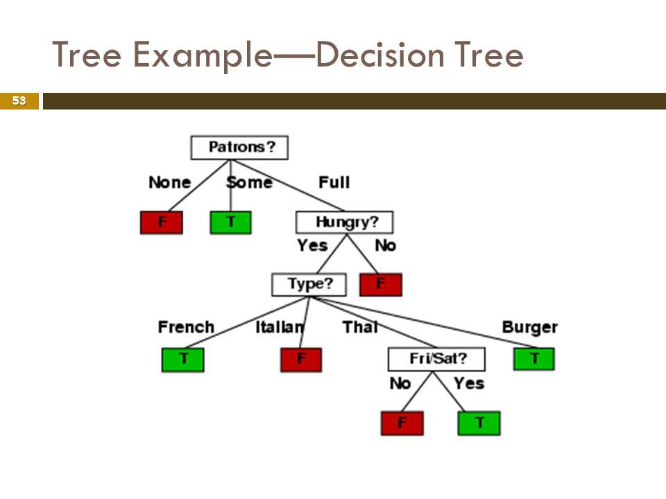 Tree Example—Decision Tree