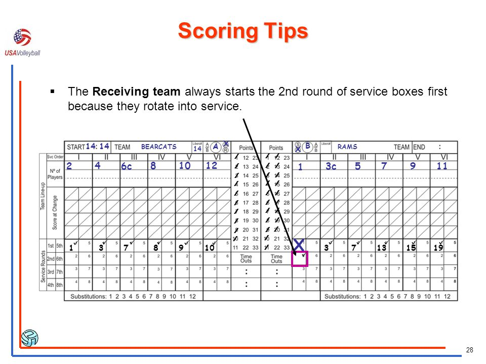 Scoring Tips The Receiving team always starts the 2nd round of service boxes first because they rotate into service.