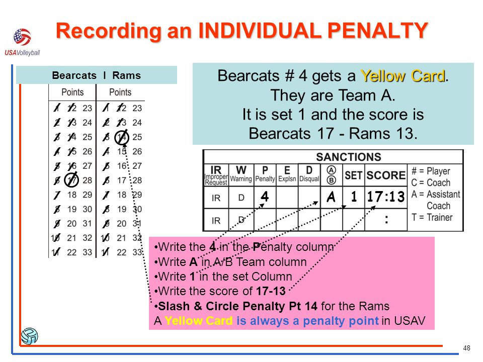 Recording an INDIVIDUAL PENALTY