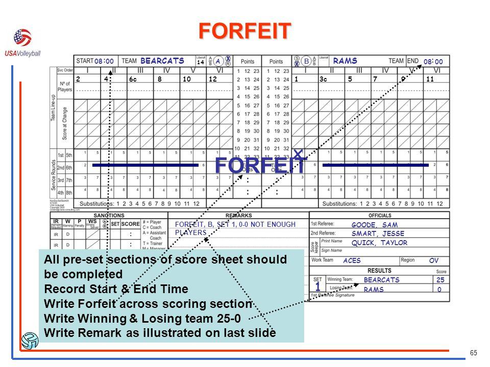 FORFEIT 08 00. BEARCATS. A. X. RAMS. 14. B. X. 08 00. 2 4 6c 8 10 12.