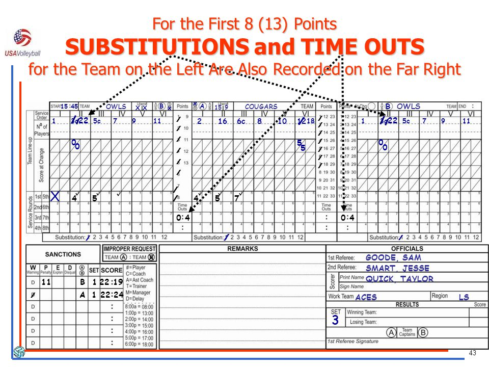 For the First 8 (13) Points SUBSTITUTIONS and TIME OUTS for the Team on the Left Are Also Recorded on the Far Right