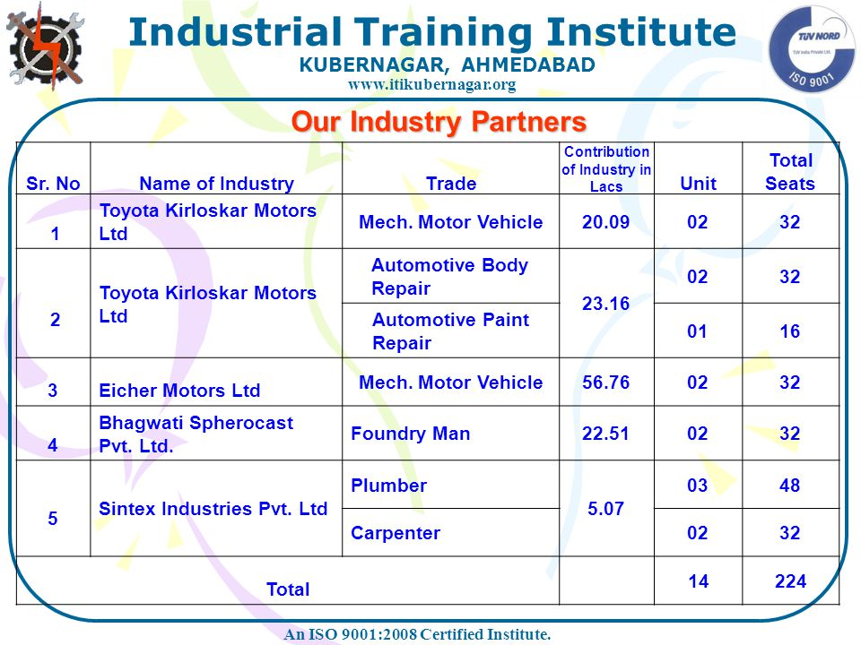 Contribution of Industry in Lacs