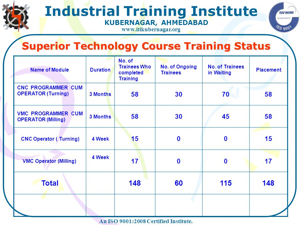 Superior Technology Course Training Status