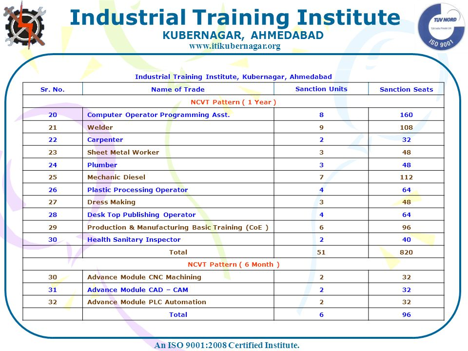 Industrial Training Institute, Kubernagar, Ahmedabad