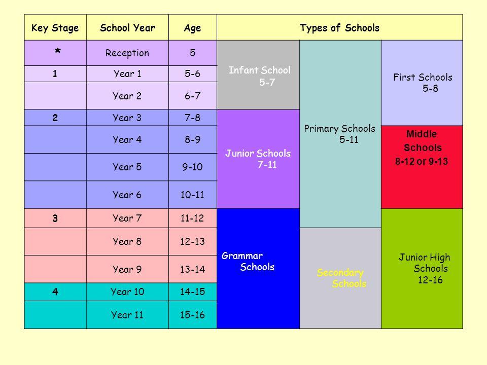 Infant School 5-7 * Key Stage School Year Age Types of Schools