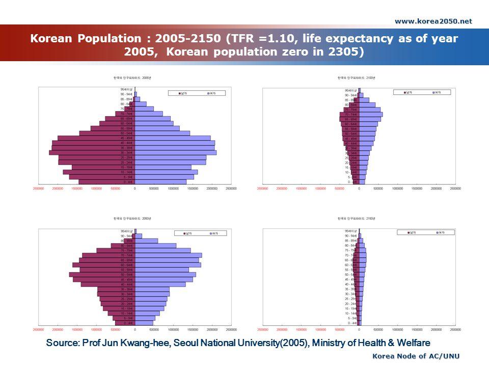 www.korea2050.net Korean Population : 2005-2150 (TFR =1.10, life expectancy as of year 2005, Korean population zero in 2305)