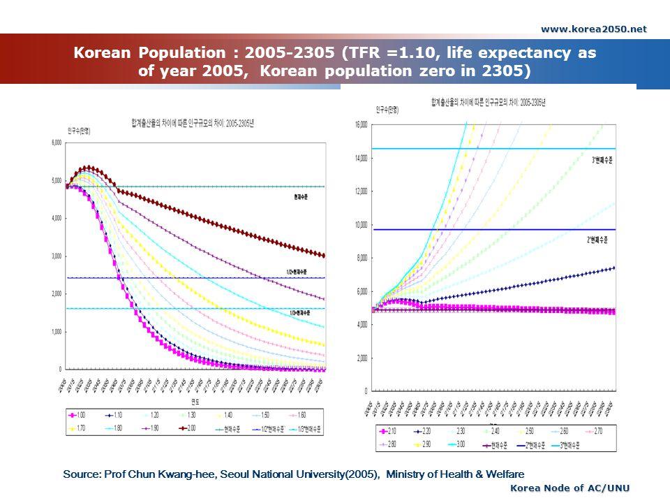 www.korea2050.net Korean Population : 2005-2305 (TFR =1.10, life expectancy as of year 2005, Korean population zero in 2305)