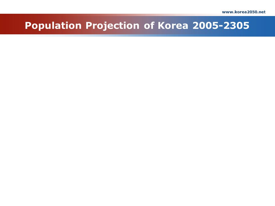 Population Projection of Korea 2005-2305