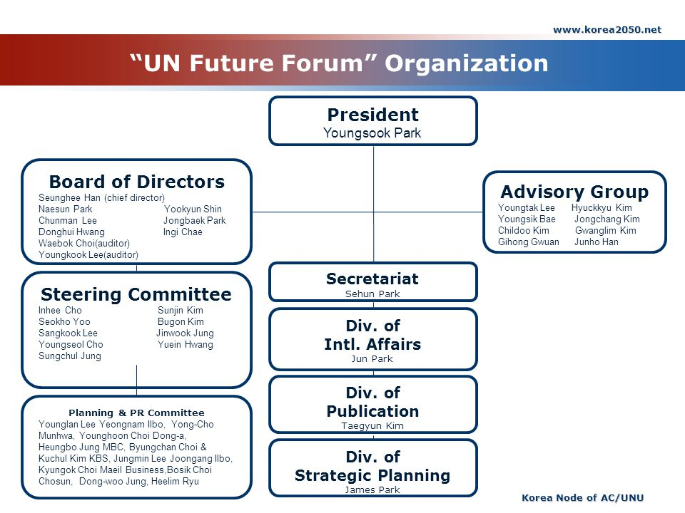 UN Future Forum Organization