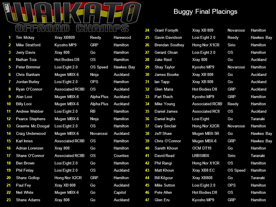 Buggy Final Placings 24 Grant Forsyth Xray XB 809 Novarossi Hamilton