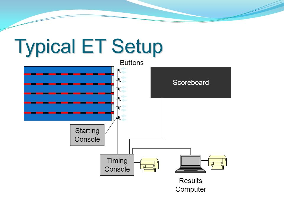 Typical ET Setup Buttons Scoreboard Starting Console Timing Console