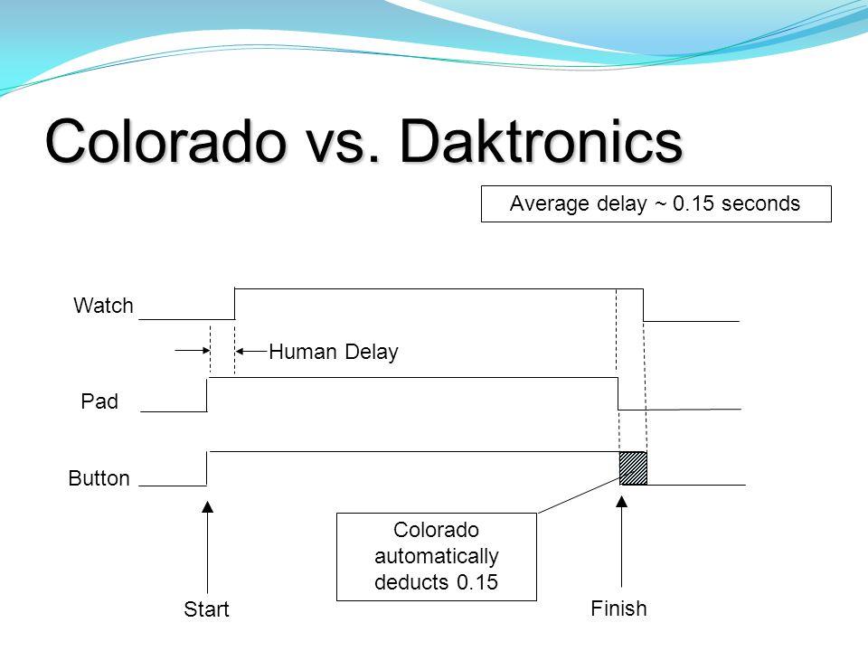 Colorado vs. Daktronics