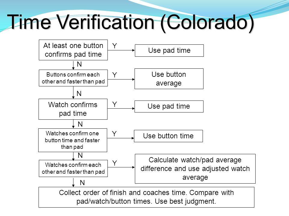 Time Verification (Colorado)