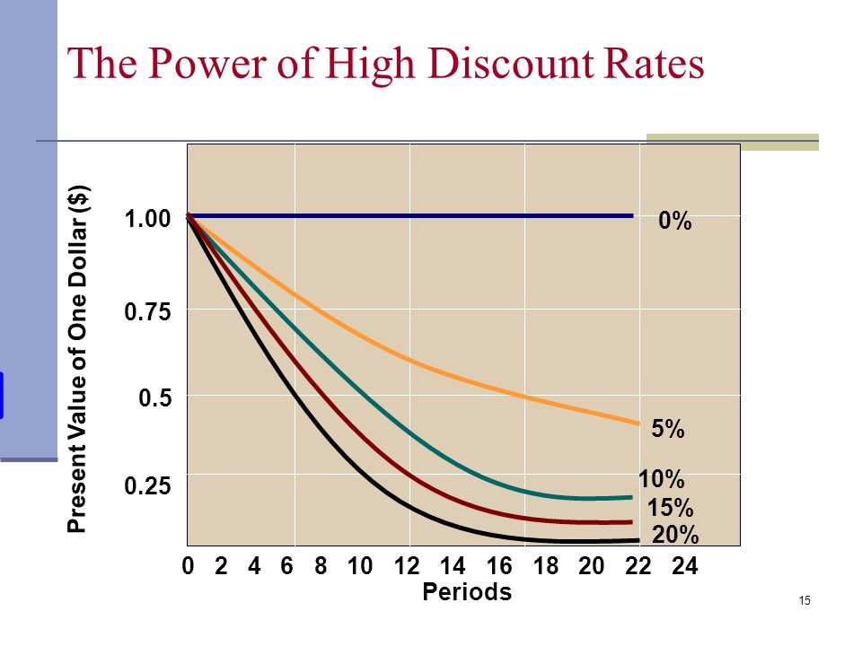 The Power of High Discount Rates