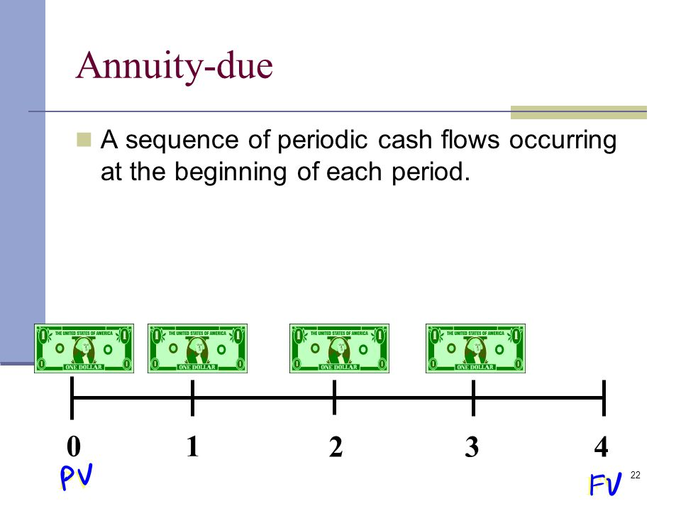 Annuity-due A sequence of periodic cash flows occurring at the beginning of each period. 1. 2. 3.