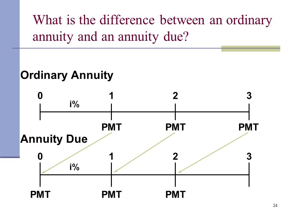 What is the difference between an ordinary annuity and an annuity due