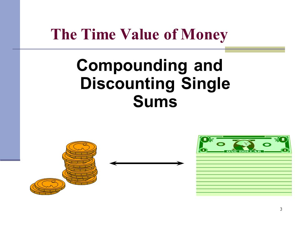 Compounding and Discounting Single Sums