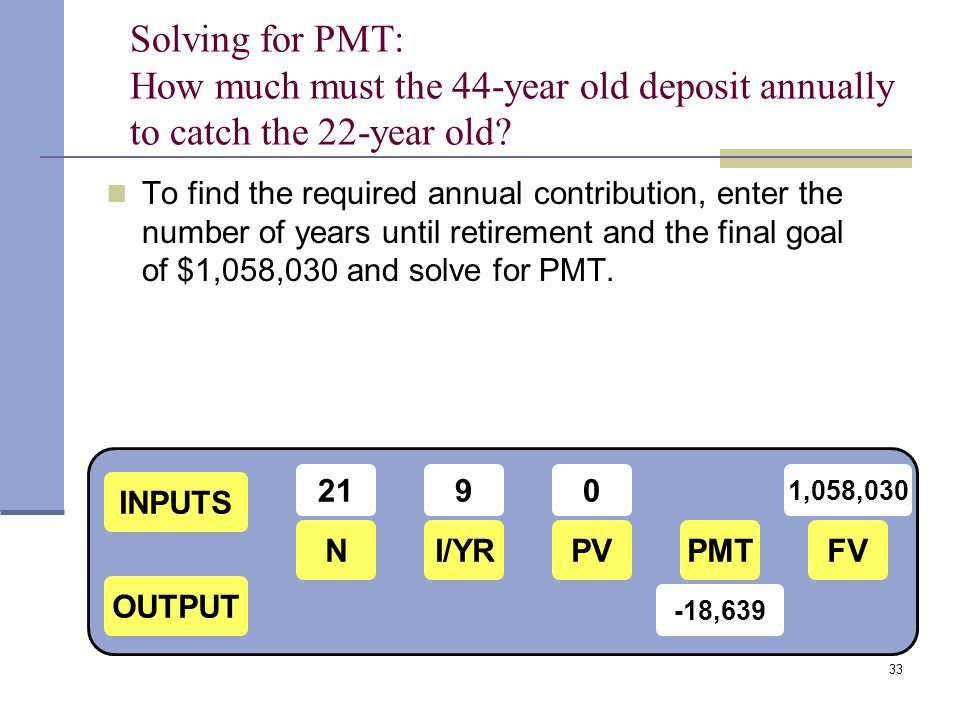 Solving for PMT: How much must the 44-year old deposit annually to catch the 22-year old