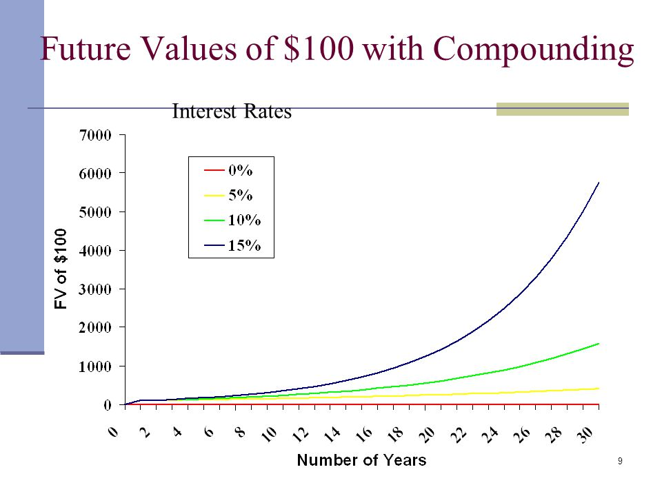 Future Values of $100 with Compounding