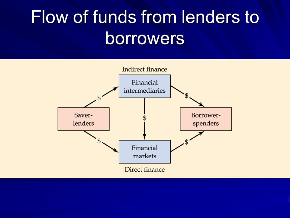 Flow of funds from lenders to borrowers