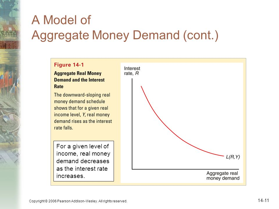 A Model of Aggregate Money Demand (cont.)