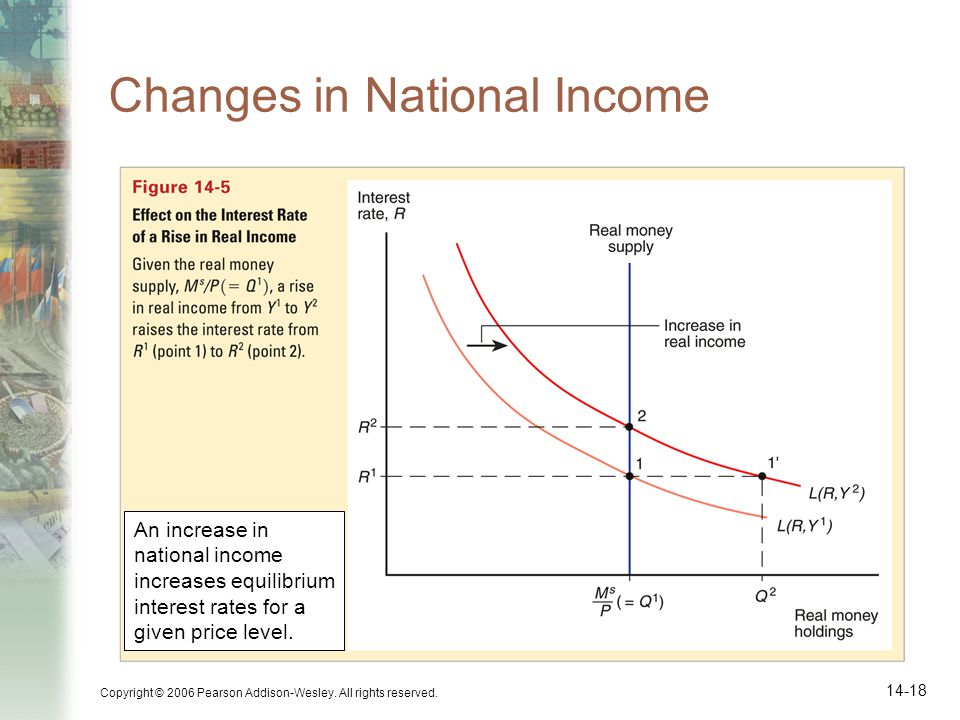 Changes in National Income