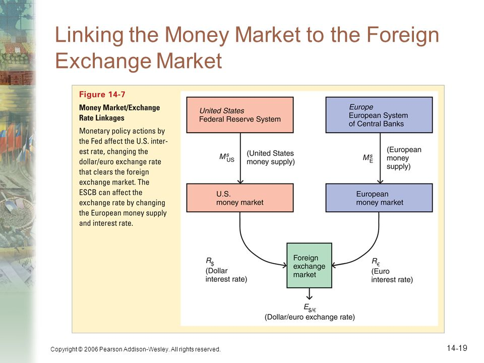 Linking the Money Market to the Foreign Exchange Market