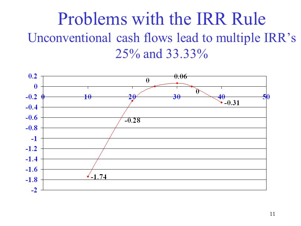 Moeller-Finance Problems with the IRR Rule Unconventional cash flows lead to multiple IRR's 25% and 33.33%